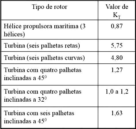 Estação de tratamento de água - Tabela 3: Valor de Kt em função do tipo de rotor.