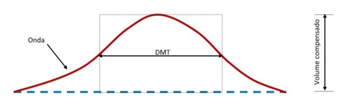 Esquema de interpretação da DMT.
