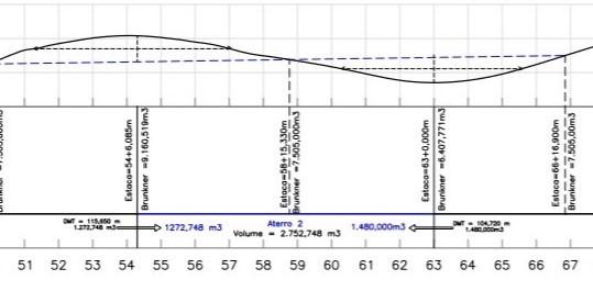 Exemplo de uma onda de Bruckner.