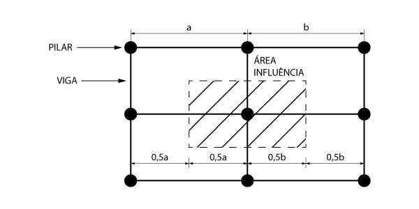 Área de influência de um pilar
