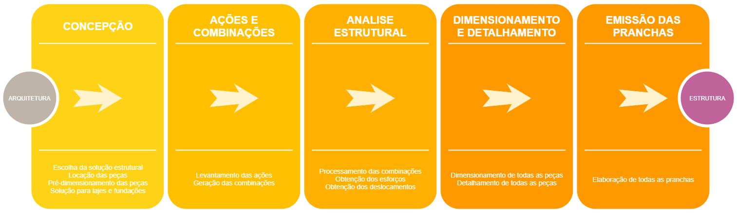 Fluxograma das etapas de um projeto estrutural
