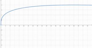 Valor limitado a 2 na equação da fluência