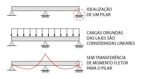 Modelo estrutural de vigas