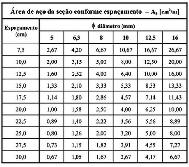 Tabela de área de aço por metro