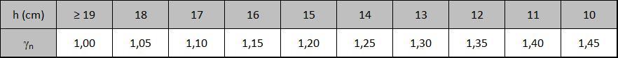 Coeficiente adicional para marquises
