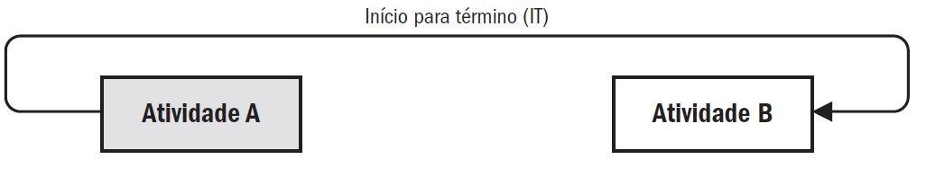 Relacionamento do tipo Início-para-Término