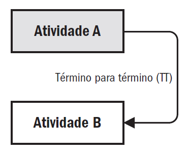 Relacionamento do tipo Término-para-Término