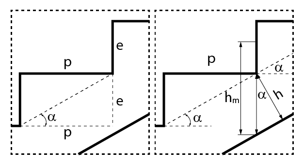 Cálculo da espessura média de uma escada