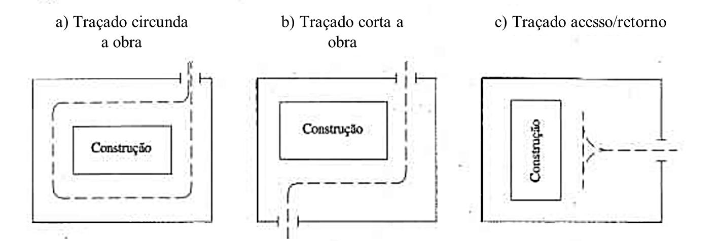Linhas de deslocamento para veículos dentro de um canteiro de obras