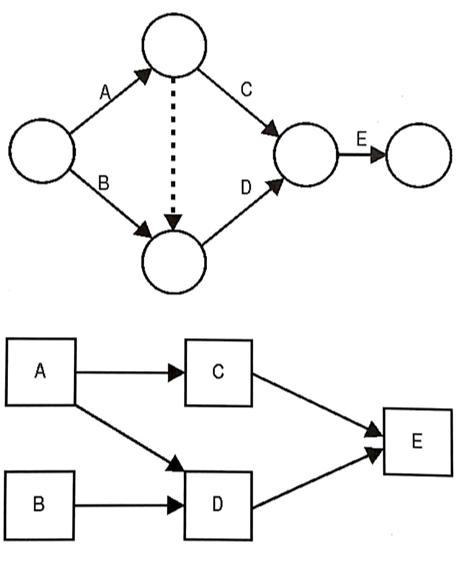 Comparativo entre Diagramas de setas e Diagrama de nós