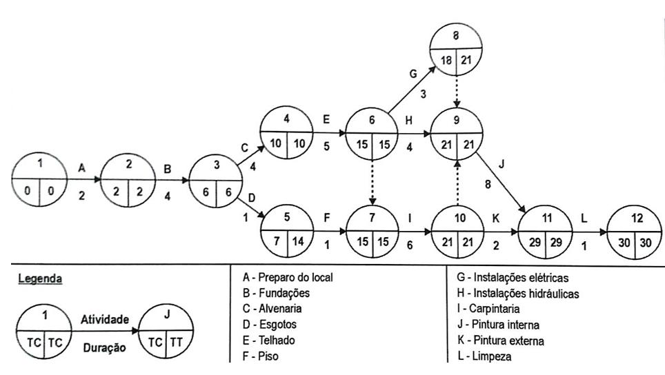 Diagrama de Rede - Representação AoA