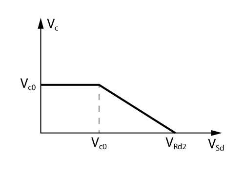 Gráfico para obtenção de Vc