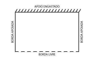 Condições de contorno das lajes