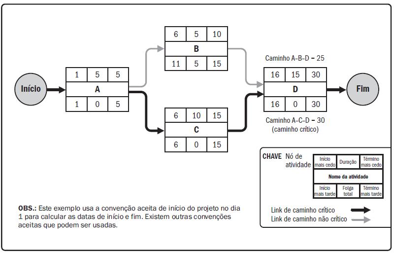 Diagrama de Redes com representação do caminho crítico