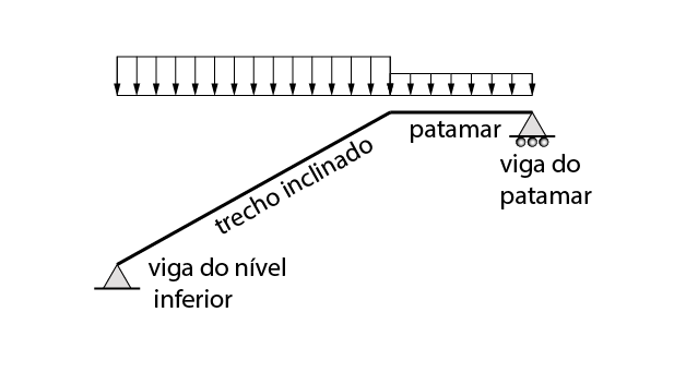 Modelo estrutural de uma escada