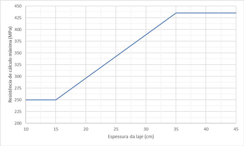 Resistência de cálculo por espessura da laje