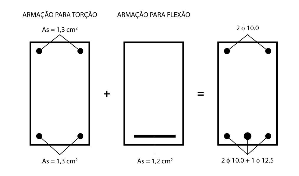 Detalhamento da armação da armadura longitudinal