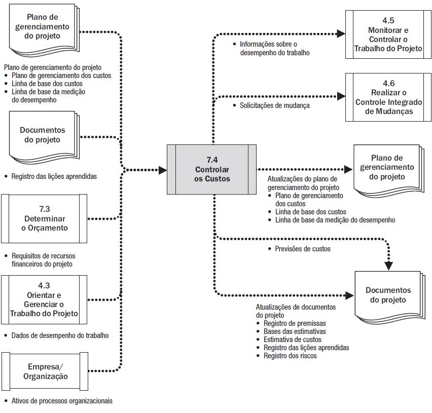 Diagrama do fluxo de dados do processo Controlar os Custos - PMBOK 6ªed
