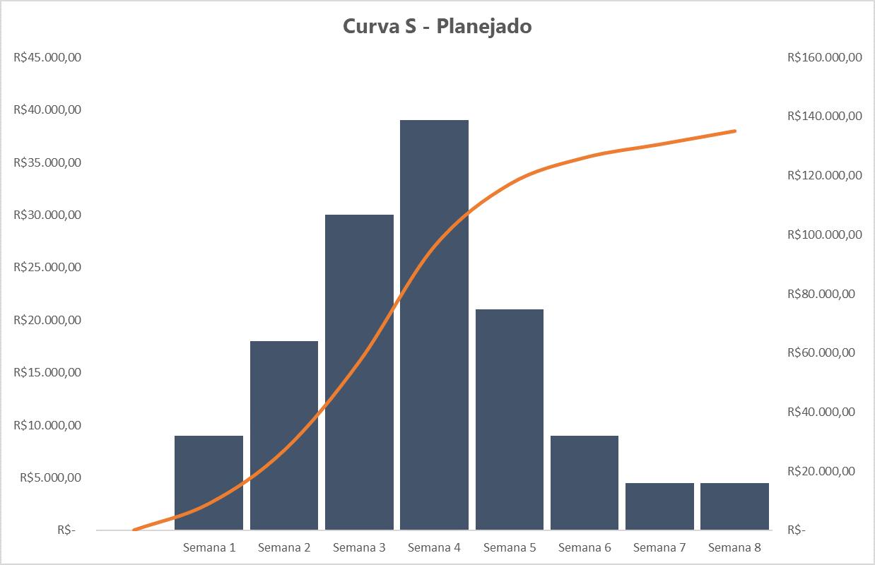 Curva S (Planejado) - Exemplo