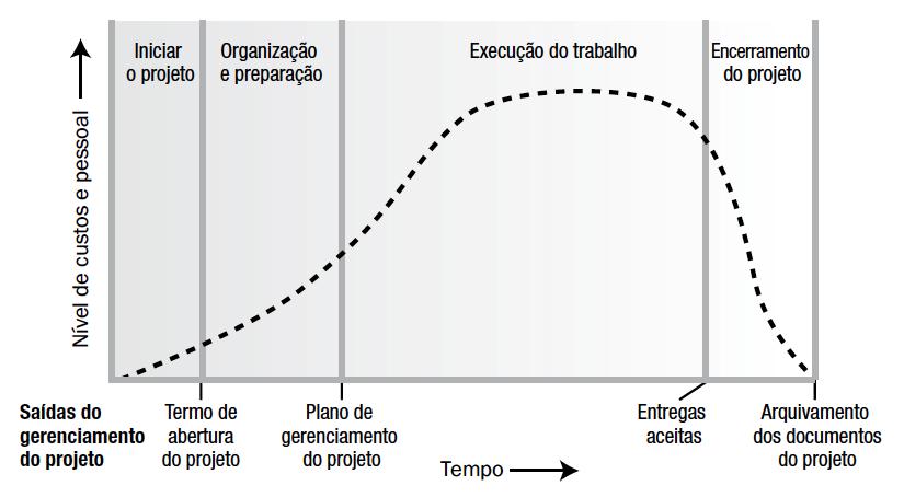Ciclo de vida do projeto (PMBOK 6ª ed)