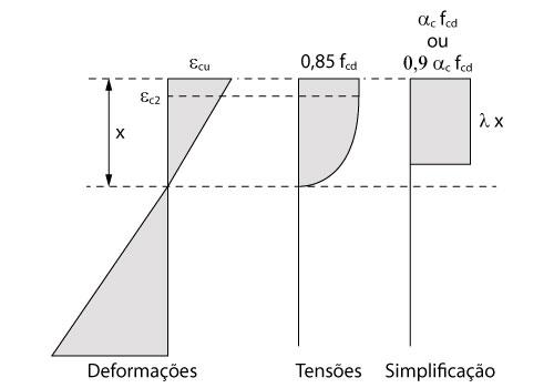 Simplificação do diagrama parábola-retângulo