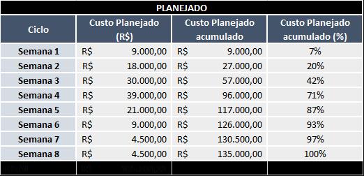Tabela - Orçamento planejado