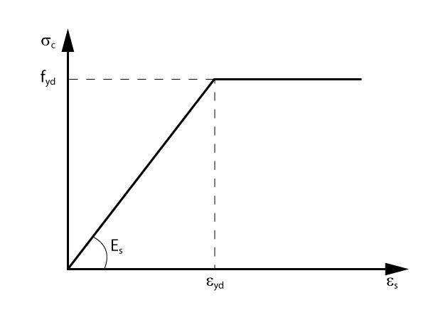 Diagrama tensão-deformação simplificado para o aço