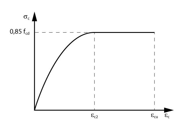 Diagrama tensão-deformação idealizado para o concreto