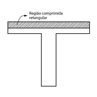 Trecho retangular comprimido