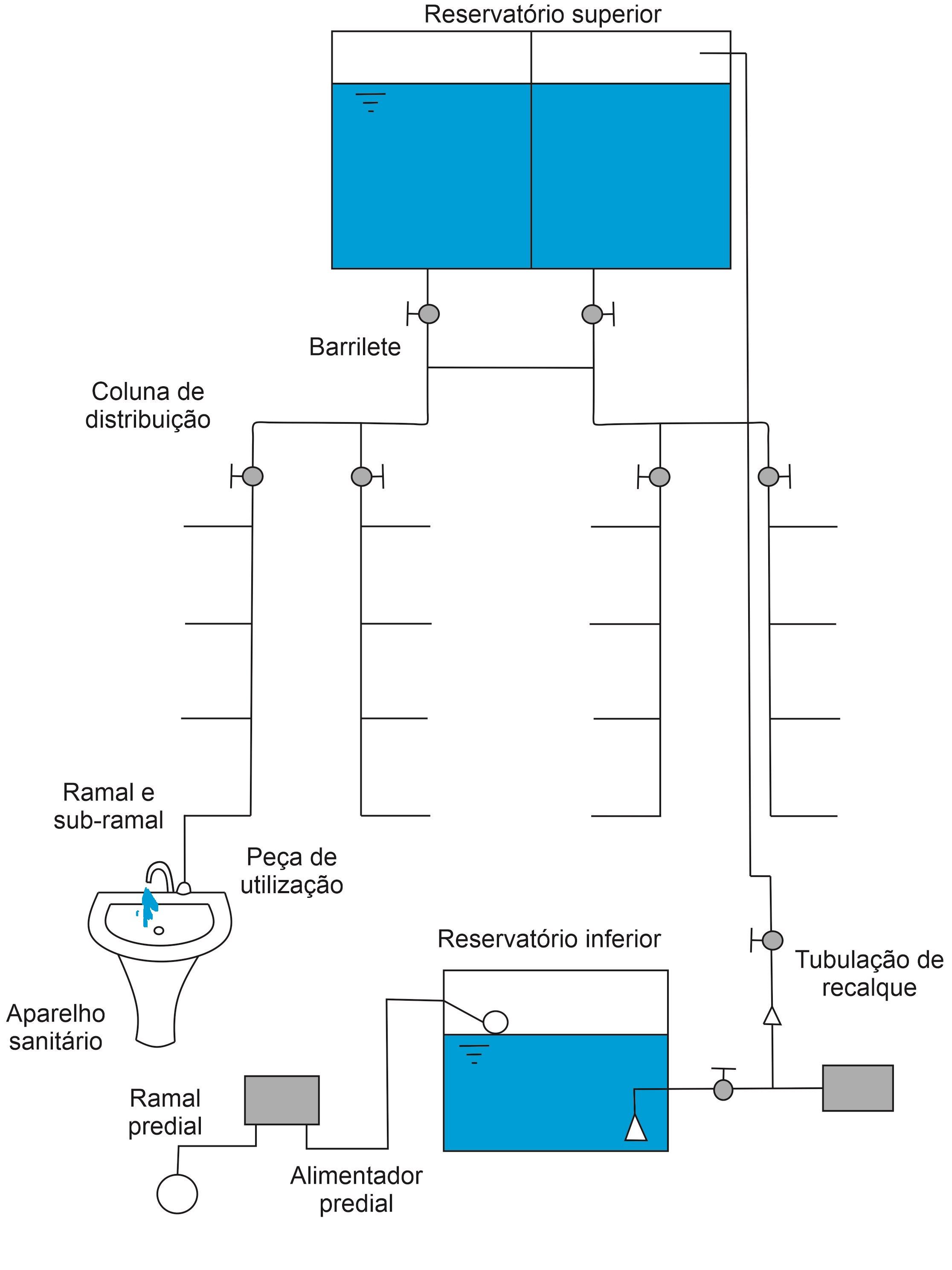 Principais componentes das instalações hidráulicas