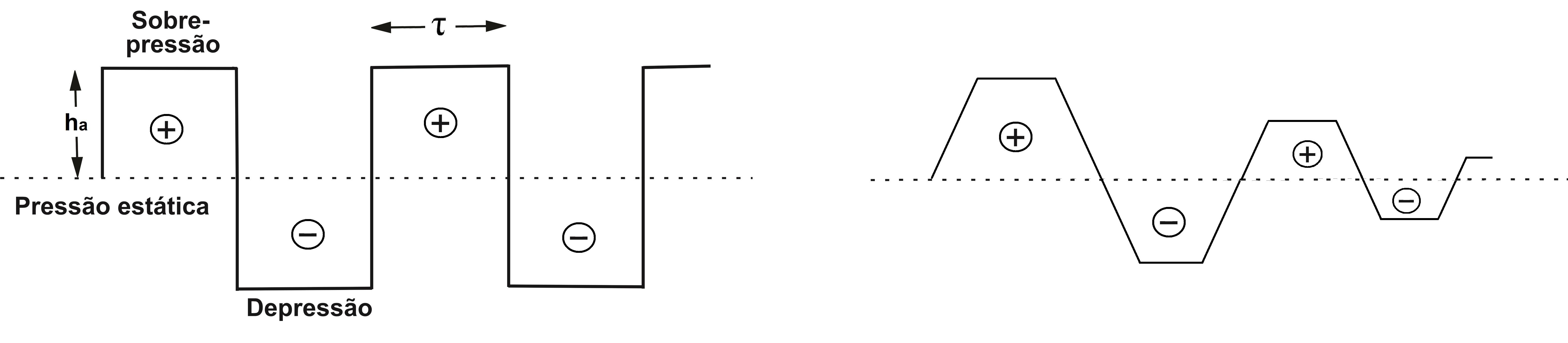 Representação da onda de pressão na situação ideal (esquerda) e real (direita)