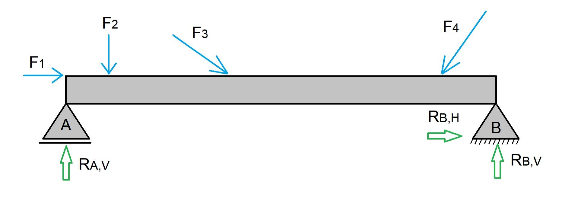 Forças atuando sobre uma viga isostática