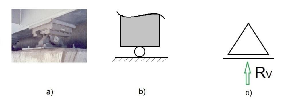 Apoio do 1º gênero: situação real (a e b) e o símbolo usual (c)