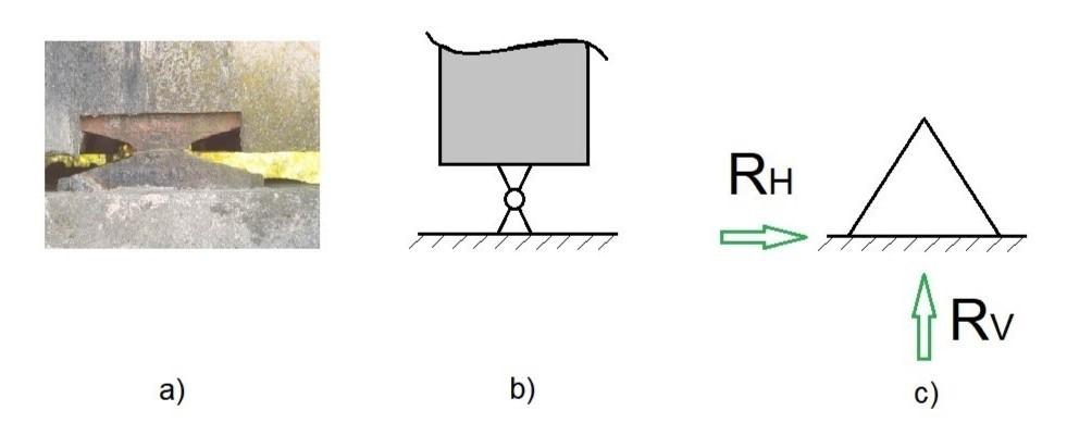 Apoio do 2º gênero: situação real (a e b) e o símbolo usual (c)