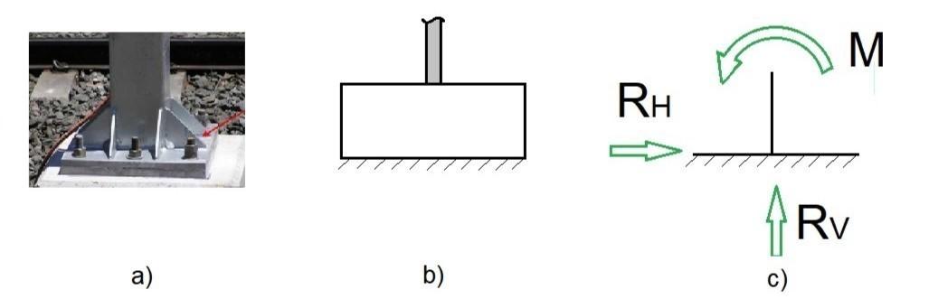 Apoio do 3º gênero: situação real (a e b) e o símbolo usual (c)