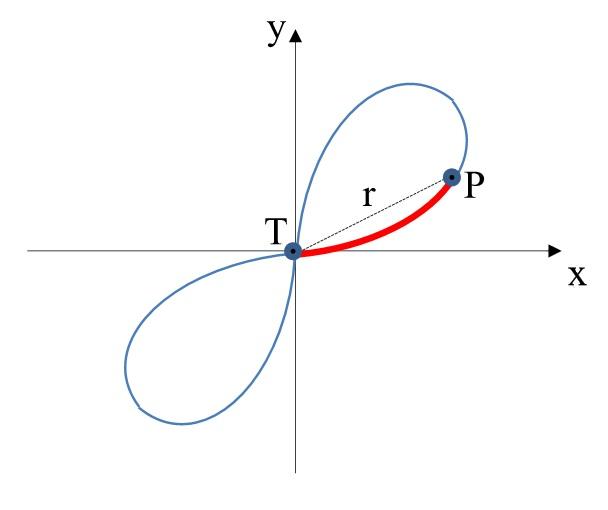 Lemniscata de Bernoulli