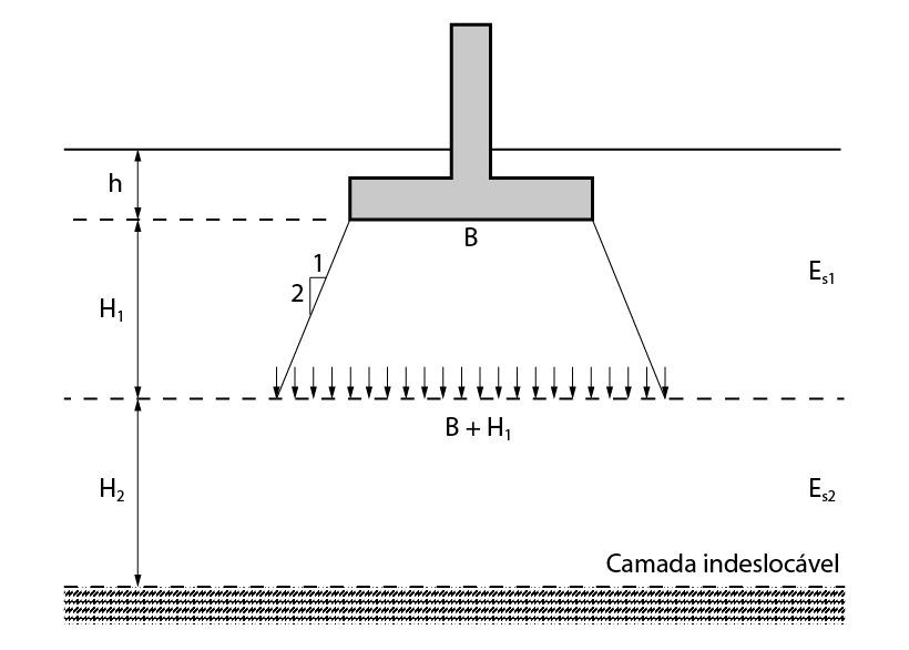 Consideração para cálculo de recalque em multicamadas