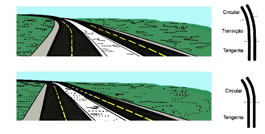 Diferença entre as curvas horizontais com e sem transição.