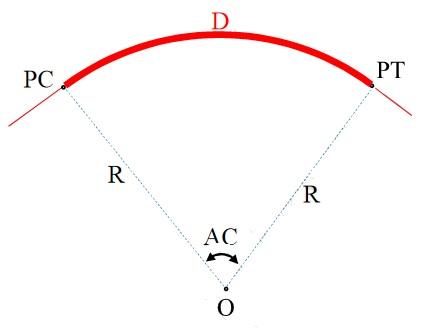 Desenvolvimento da curva