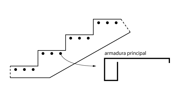 Armadura principal de escadas em balanço