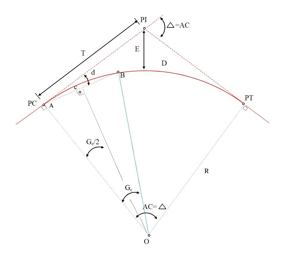 Elementos de uma curva horizontal simples