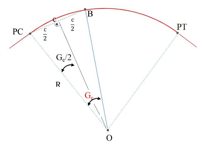 Grau da curva