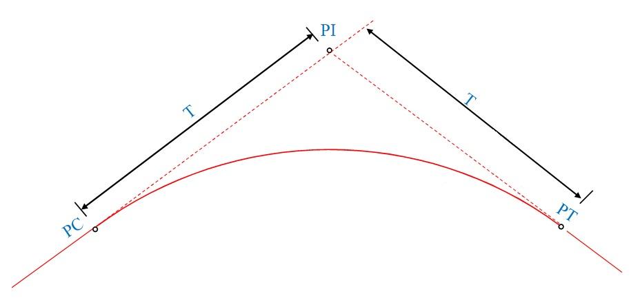 Ponto de interseção das tangentes