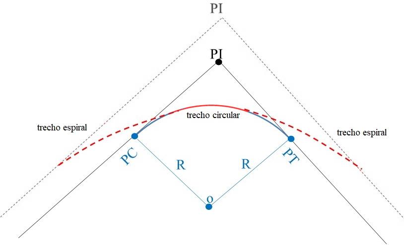 Transição de centro e raio conservados