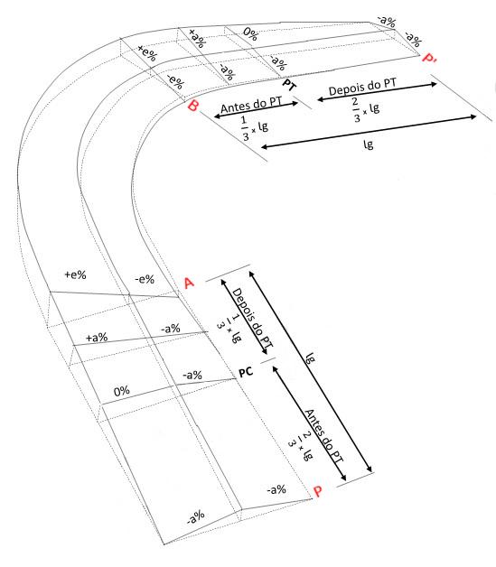 Implantação da superelevação na curva simples