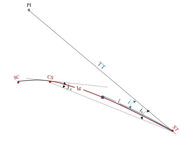 Deflexão do primeiro trecho em espiral