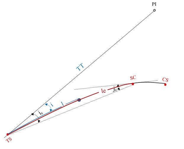 Deflexão do trecho em espiral