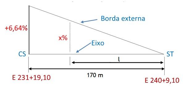 Superelevação no segundo trecho espiral