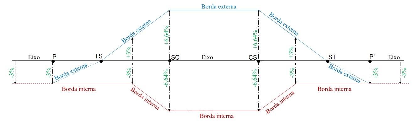 Resultado da distribuição da superelevação na curva