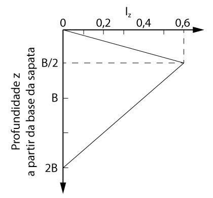 Fator Iz para método de Schmertmann (1970)
